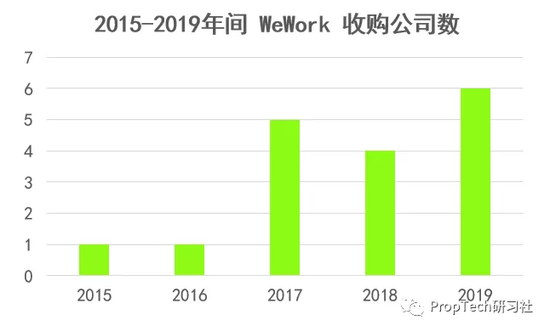 图:WeWork 收购数量(来源:Crunchbase)