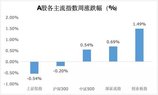 涉股基金全军覆没东兴证券三兄弟玩不转权益投资