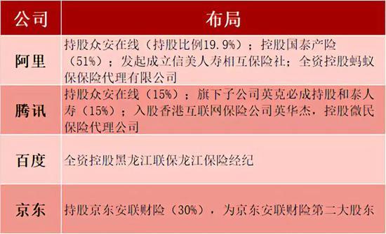 BATJ的保险布局 数据来源:据天眼查及公开报道整理