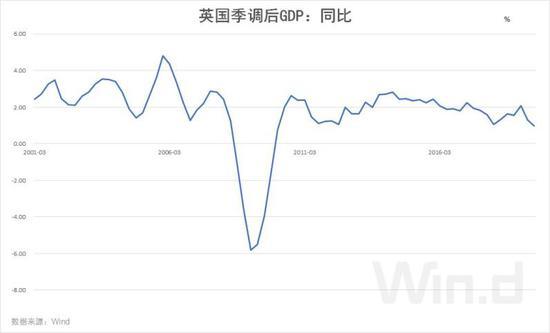 数据来源:Wind资讯