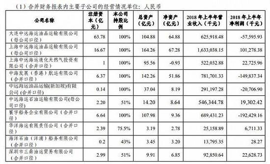 来源:中远海能2018年半年度通知