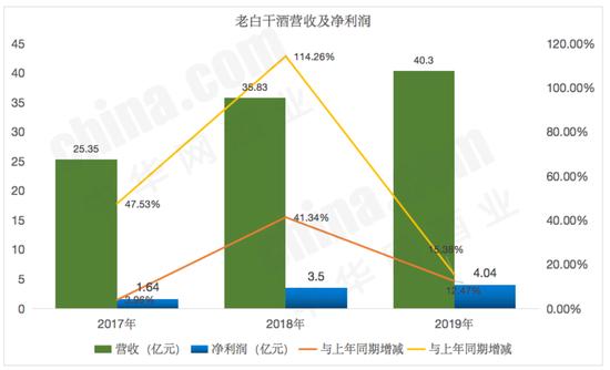 数据来源公司财报,中华网酒业清理