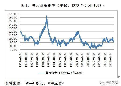 管涛:耶伦的强势美元政策