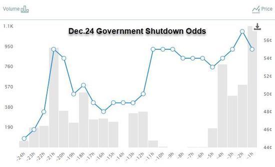 最主要的是,一旦联邦当局关门,将对金融市场造成什么影响。