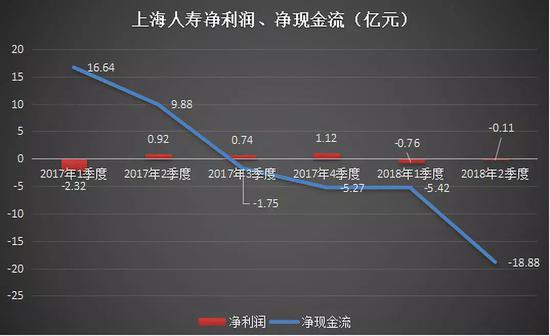 上海人寿净利润、净现金流(亿元)
