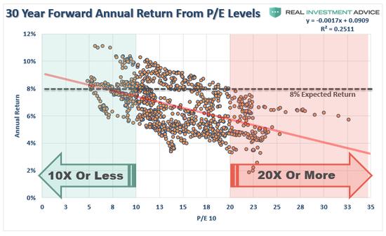 (从P/E水平看30年平均收益率,来源:Real Investment Advice)