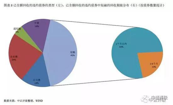 2018年11月债券违约数据再创新高 民营企业占比超80%