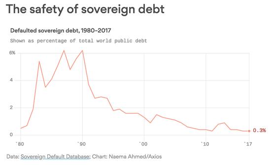 而主权债务违约的国家总数也创下自1981年以来的新矮,现在为79个。