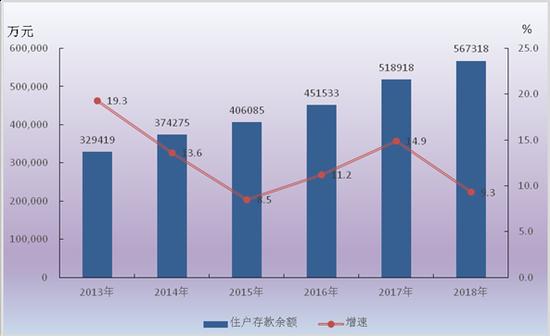 | 中国居民住户存款总额走势(2011-2017)