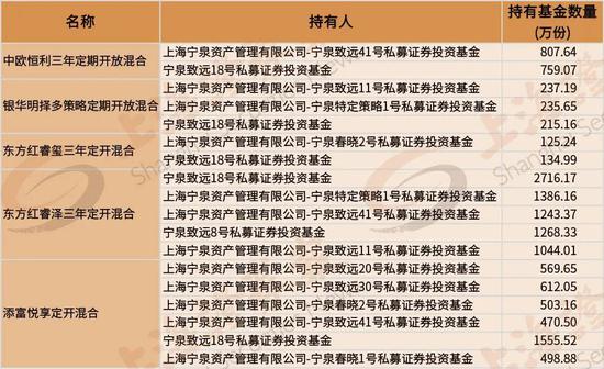 """百亿私募也买公募基金:杨东看中了这些公募""""后辈"""" 收益如何?"""