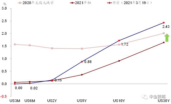 中金:收益率曲线陡峭化的含义与影响