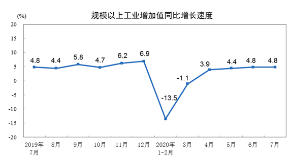 统计局:1-7月规模以上工业增加值同比下降0.4%