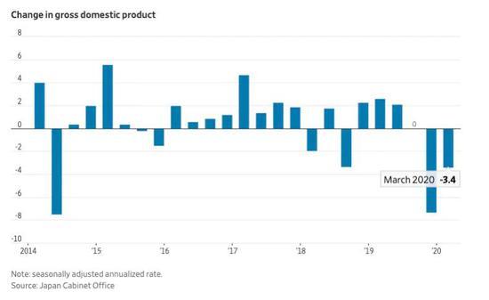 世界第三大经济体日本正式进入衰退