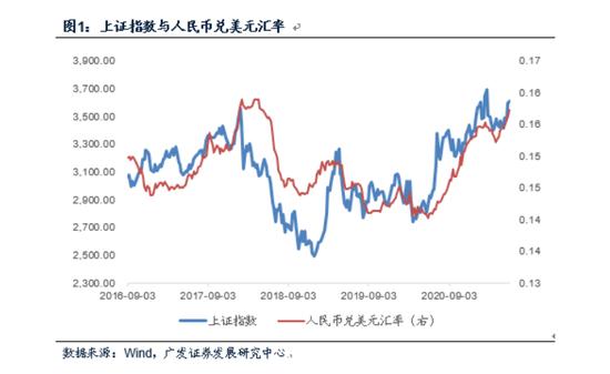 历次人民币升值期间哪些A股最受外资青睐?