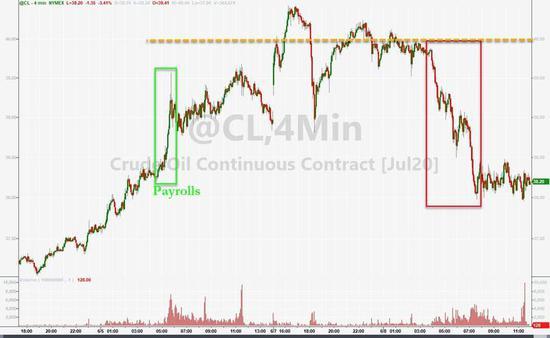 T1期货资讯:沙特不愿额外减产了!油价转跌 高盛加入看空阵营