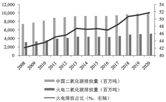 浅析碳交易市场对我国发电企业的影响