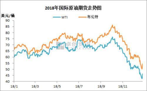 2018年国际原油期货走势。来源:卓创资讯