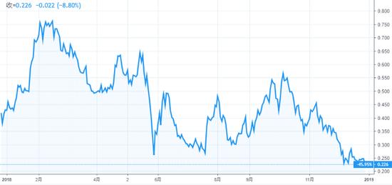 (德国10年期国债收入率年头至今走势,图片来源:TradingView)