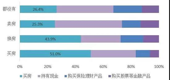 图:不同消费计划群体疫情后的消费意愿分布