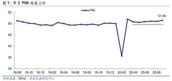 安信策略:如期重回震荡上行 主线在顺周期成长