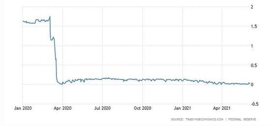美联储隔夜一般担保回购利率首次在0%交投 逆回购用量势将再创新高