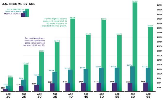 (美国各年龄层收好情况,来源:Visual Capitalist、IPUMS)
