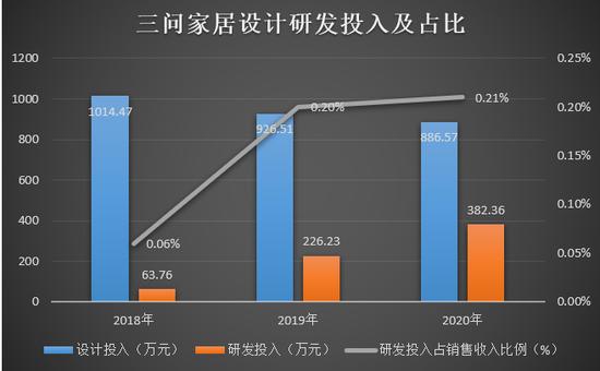三问家居重返IPO:主打原创设计研发费用仅2% 因质量痛失大客户