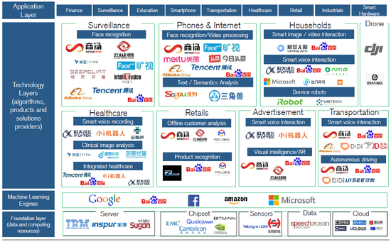 (中国AI产业生态,来源:瑞信,iresearch)