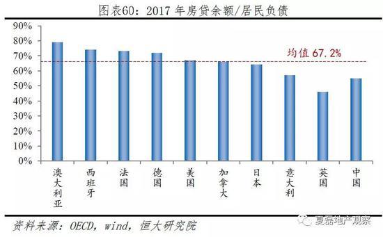 4.1.4 房贷质量:不良率显著低于国际水平