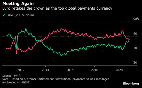 欧元夺走美元的全球支付货币桂冠 为多年来首次
