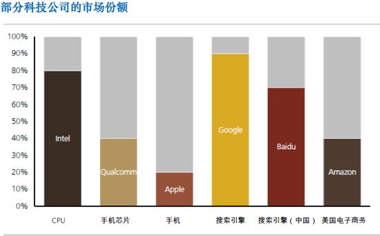 (片面科技公司的市场份额,图片来源:瑞银)