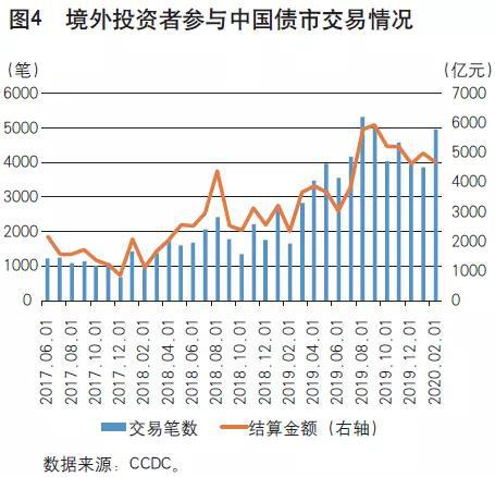 深度:人民币债券与场外衍生品交易