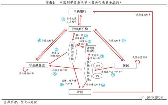 市场利率与债券利率_中国利率市场现状:七大利率如何传导?|利率|人民币|货币_新浪 ...