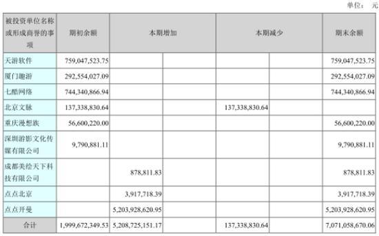 盛跃网络商誉并入世纪华通交易完成世纪华通商誉达148.29亿元
