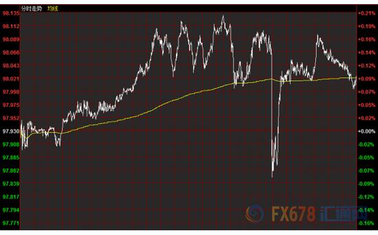 美元V形反转英镑冲高回落 美联储会议纪要重磅来袭