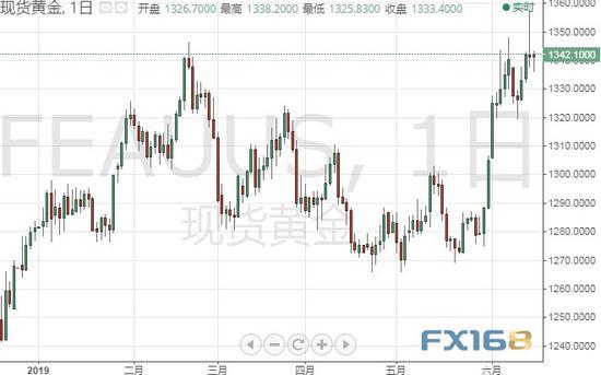 美联储决议前金价恐还有大跌空间? 黄金等前景分析