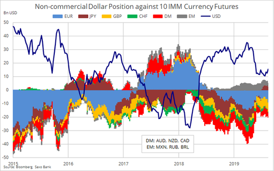 """七国利率决议来袭!美联储或引发全球""""降息潮"""""""