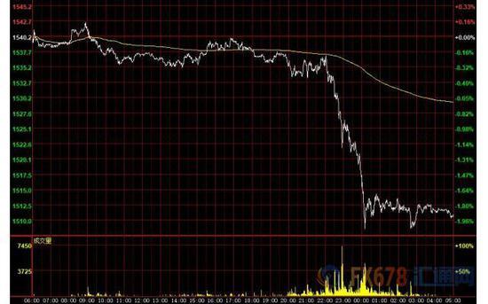 英镑重挫百点创二周新低 黄金大跌30美元险守1500玛兹尔的发现