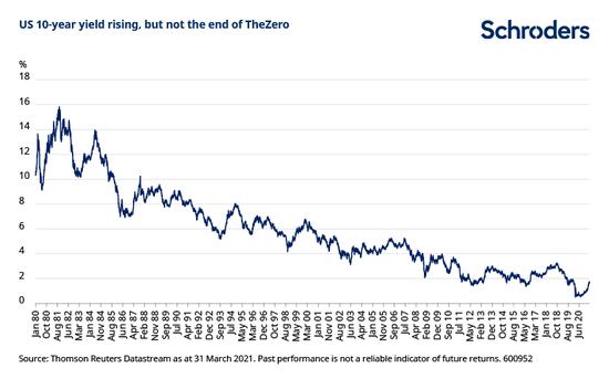 观点:美债收益率还会上升吗?