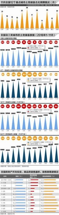 12个重点城市平均土地储备去化周期为18个月 6月后土储增速放缓