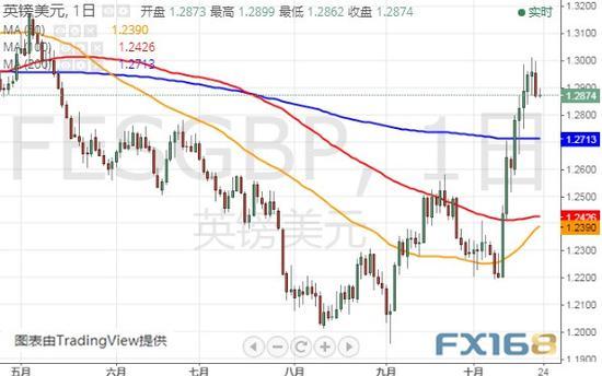 英国月底脱欧似已无望 本周关注欧央行利率决议+外汇交易 返佣