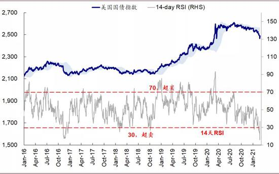 债券短期超卖严重
