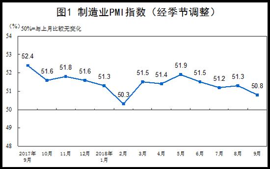 9月官方制造业PMI为50.8% 连续26个月位于荣枯线上方