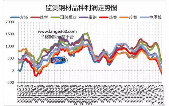 图2 主要钢材品栽(测算成本与市场价格比较)节余程度