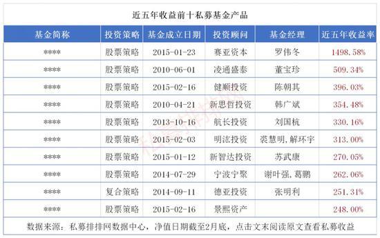 近五年612只产品成功穿越牛熊 更有百亿私募收益翻倍-上海奕博投资致力于企业的私募基金牌照申请代办和产品备案以及托管
