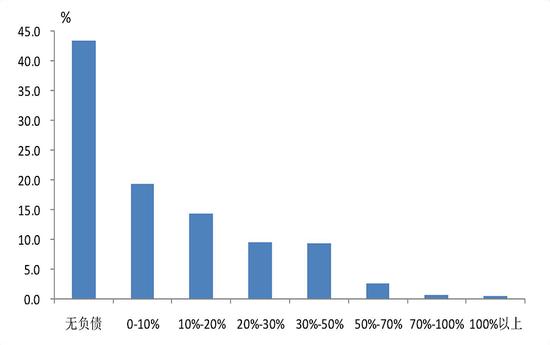 △图8 不同资产负债率区间的家庭占比情况