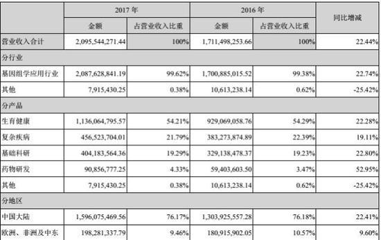 (数据来源于深交所2017年年度报告)