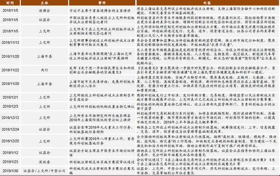 资料来源:人民网,新华网,中证网,上交所,中登公司,Wind,中金公司研究部