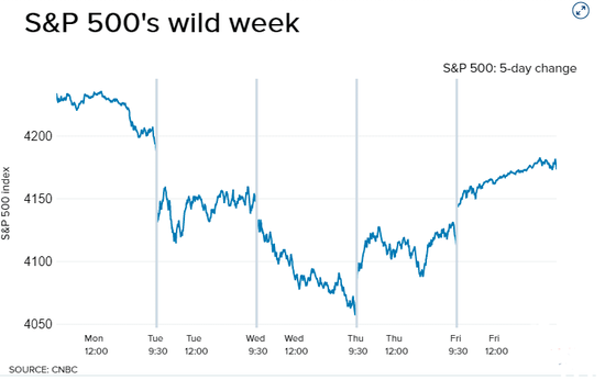 机会就在眼前 瑞信:以史为鉴 全球股市将先回调后大涨