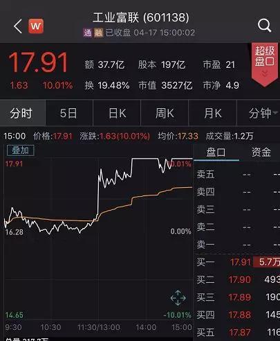富士康三地上市公司2日飙涨600亿